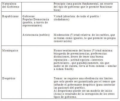 Significado de Estado. Información sobre formas de gobierno.